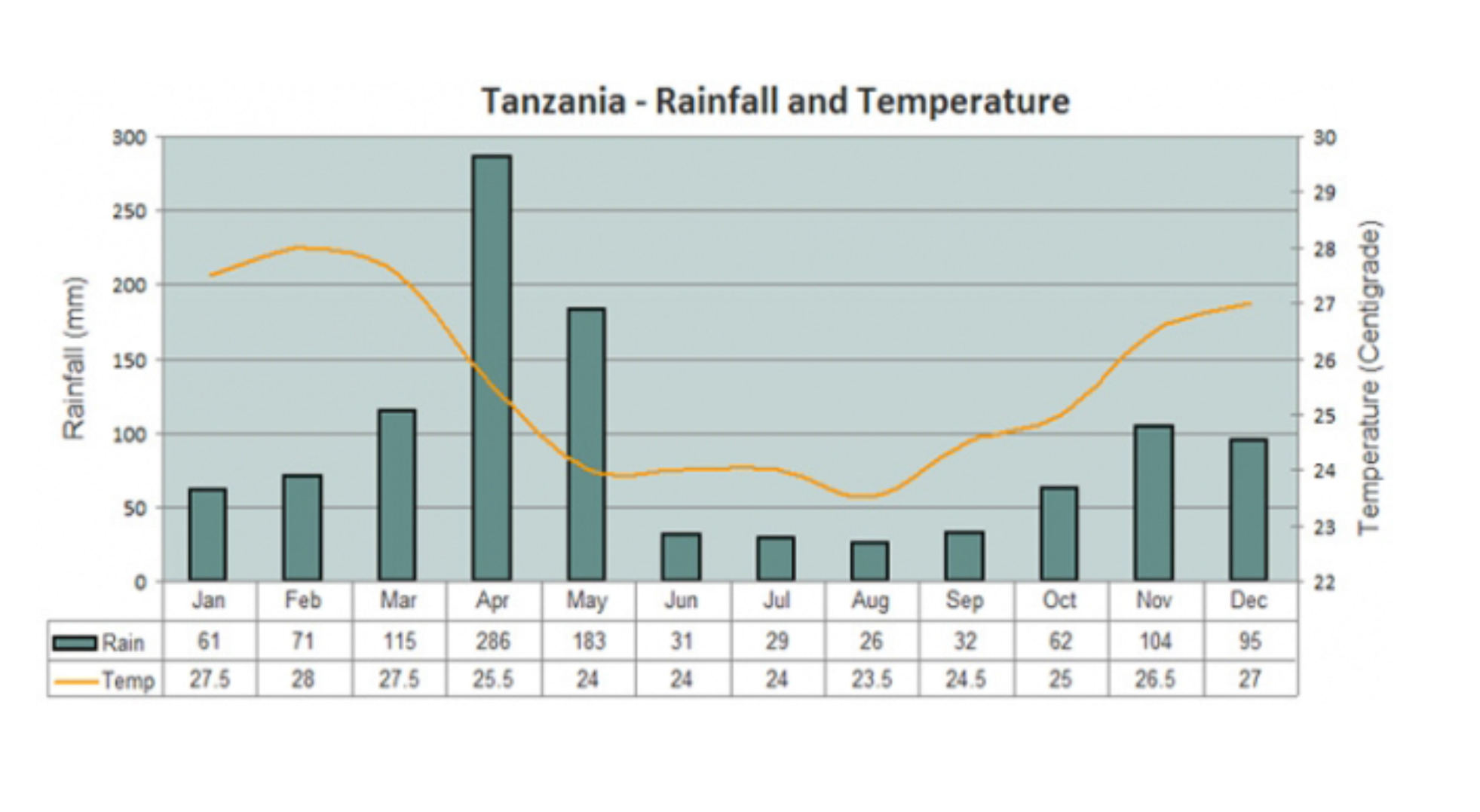 Climate Chart for Tanzania
