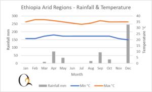 ARID REGION CLIMATE CHART