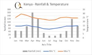 Kenya - Rainfall and Temperature