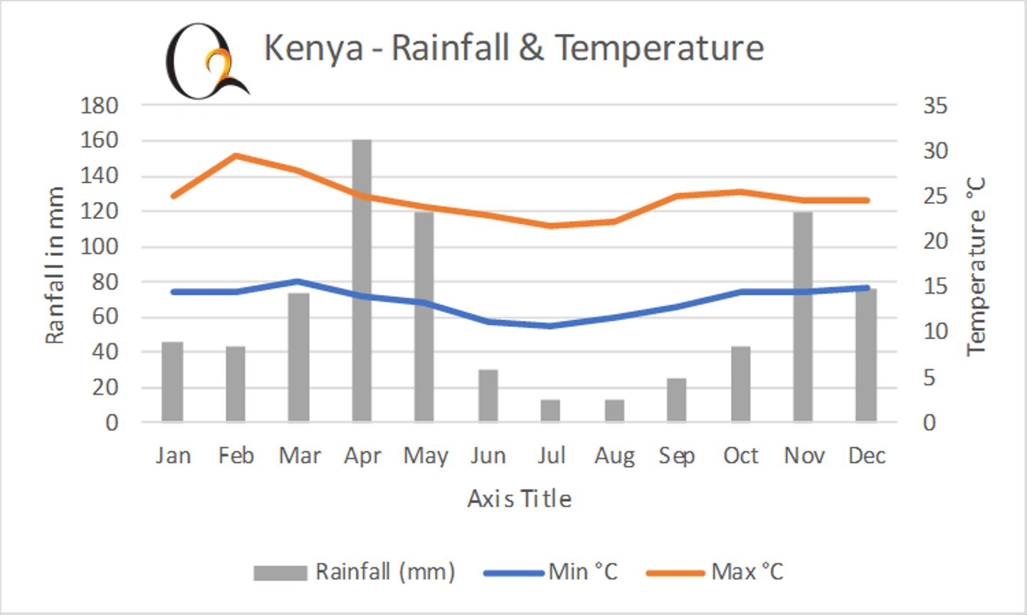 Kenya - Rainfall and Temperature