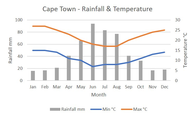 Cape Town and Western Cape coastal climate chart
