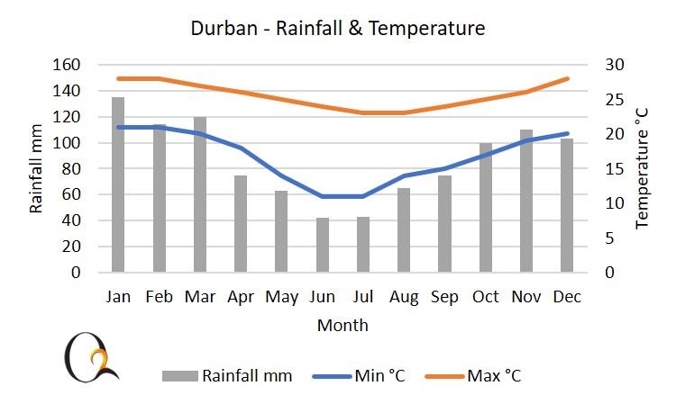 Durban and KZN coast climate chart