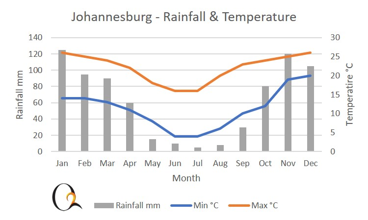 Johannesburg and central plateau climate chart