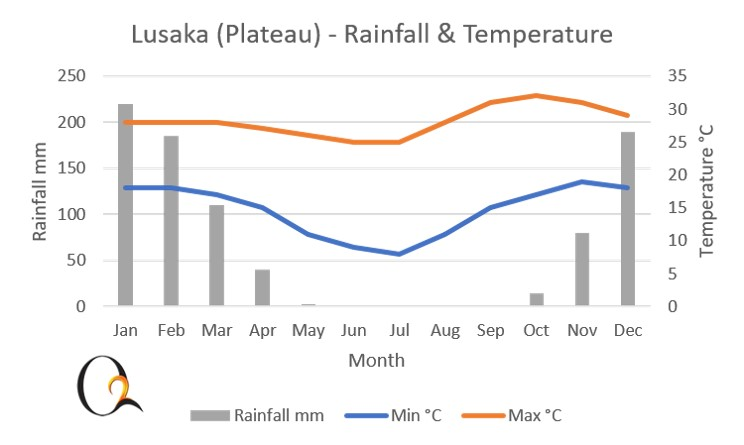 Lusaka & Central Plateau Climate Chart