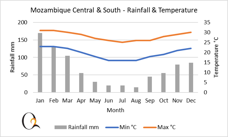 Central and South Mozambique climate chart