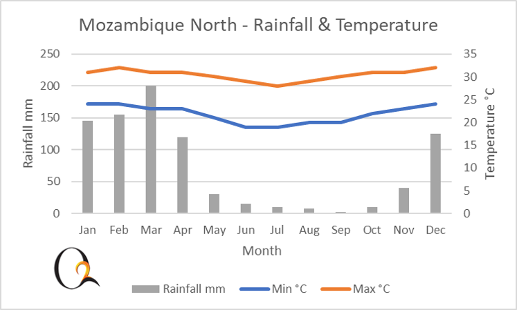 Northern Mozambique climate chart