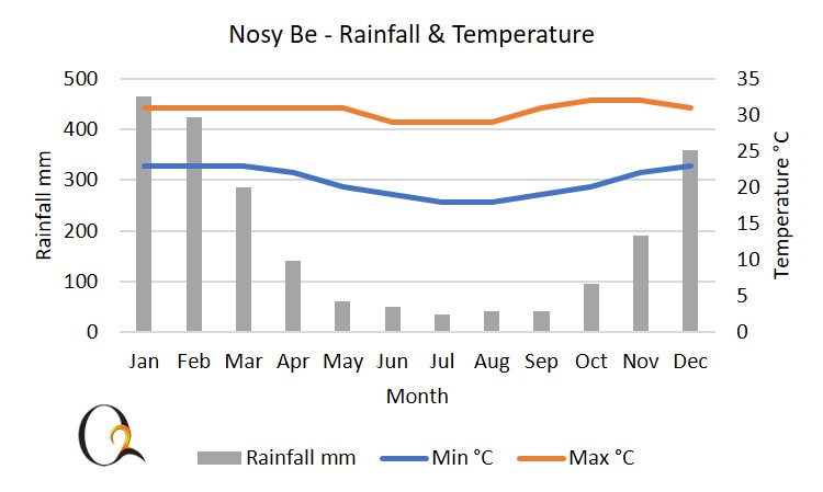 Nosy Be and northern Madagascar Climate Chart