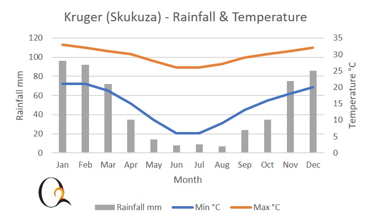 Southern Kruger and lowveld climate chart