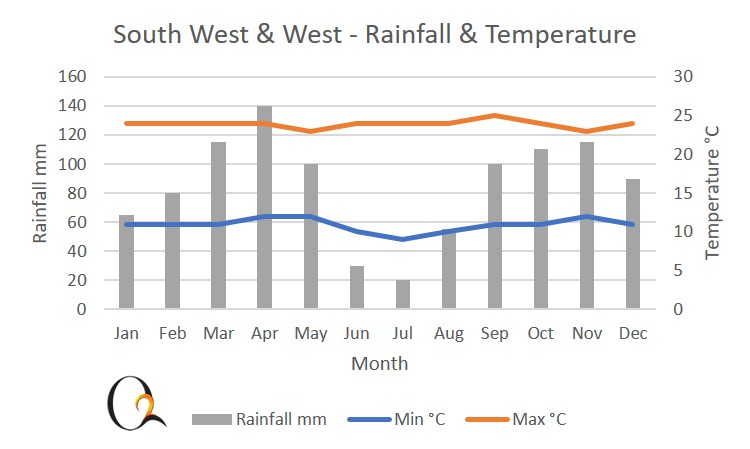 South & West Namibia Climate Chart