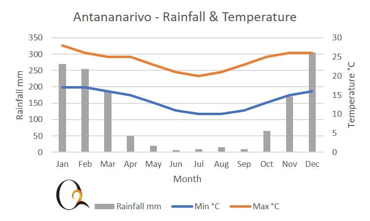 Antananarivo & central highlands climate chart
