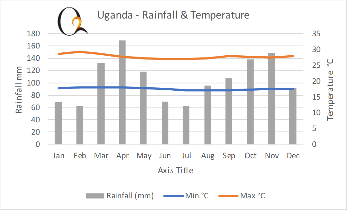 Central & East Uganda Climate Chart