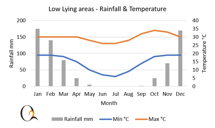 Zambezi Valley and low-lying areas Climate Chart