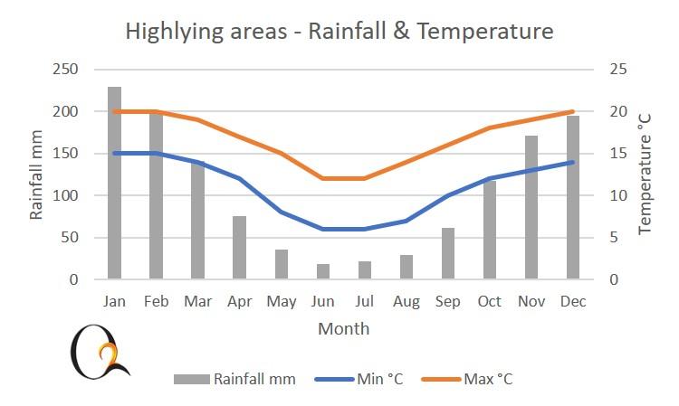 eSwatini Highlands Climate Chart